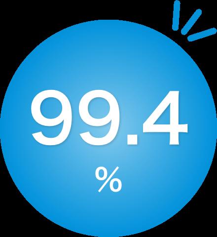 継続利用率99.4%
