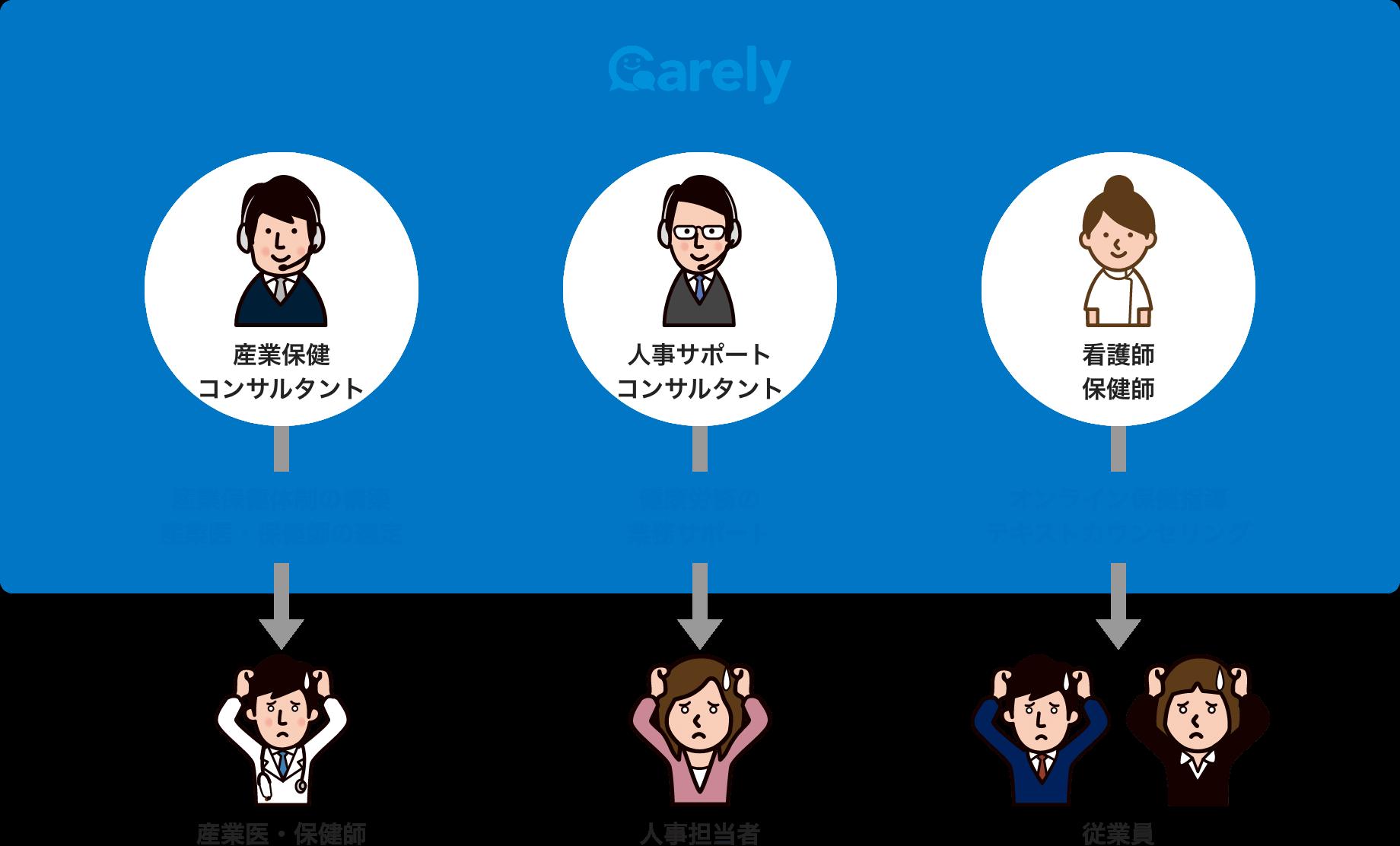 産業医・人事担当者・従業員の3者に対し、それぞれの専門領域スタッフがサポートするイメージ解説