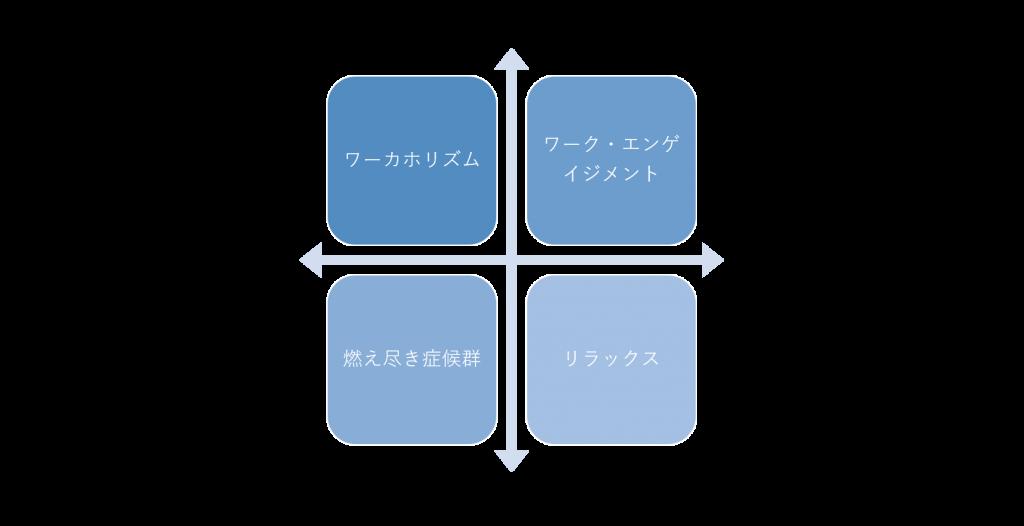 ワーク・エンゲイジメントと関連概念の関係性