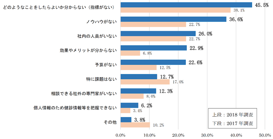 東京京商工会議所 健康経営に関する実態調査 調査結果