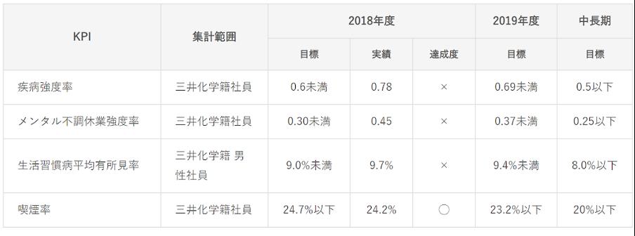 三井化学株式会社 KPI