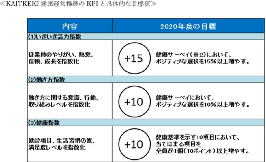 三菱ケミカルホールディング KAITEKI健康経営 KPI