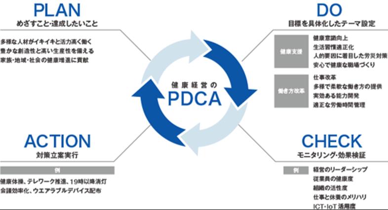 三菱ケミカルホールディング KAITEKI健康経営