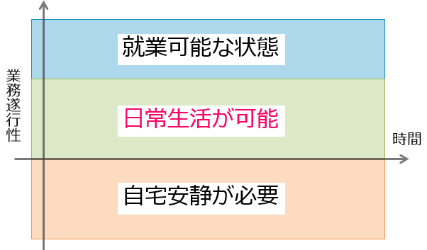 体調の業務遂行性 説明図