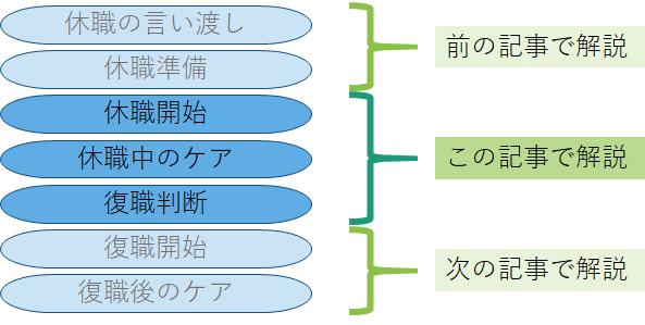 休職から復職までの流れ イメージ図