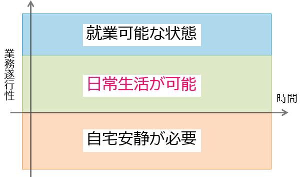 人の体調3つの分類。安静が必要、日常生活が可能、就業が可能な状態
