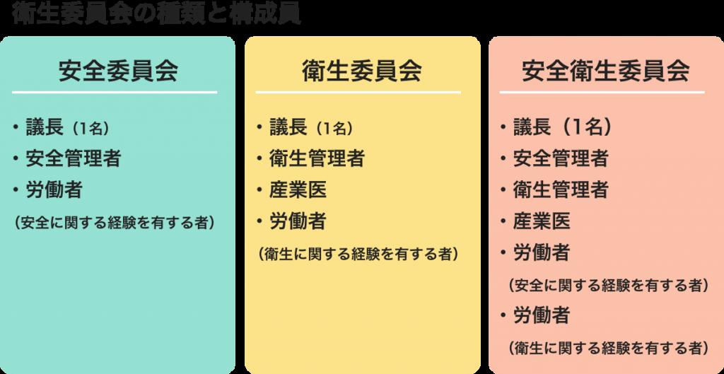 衛生委員会の種類と構成員